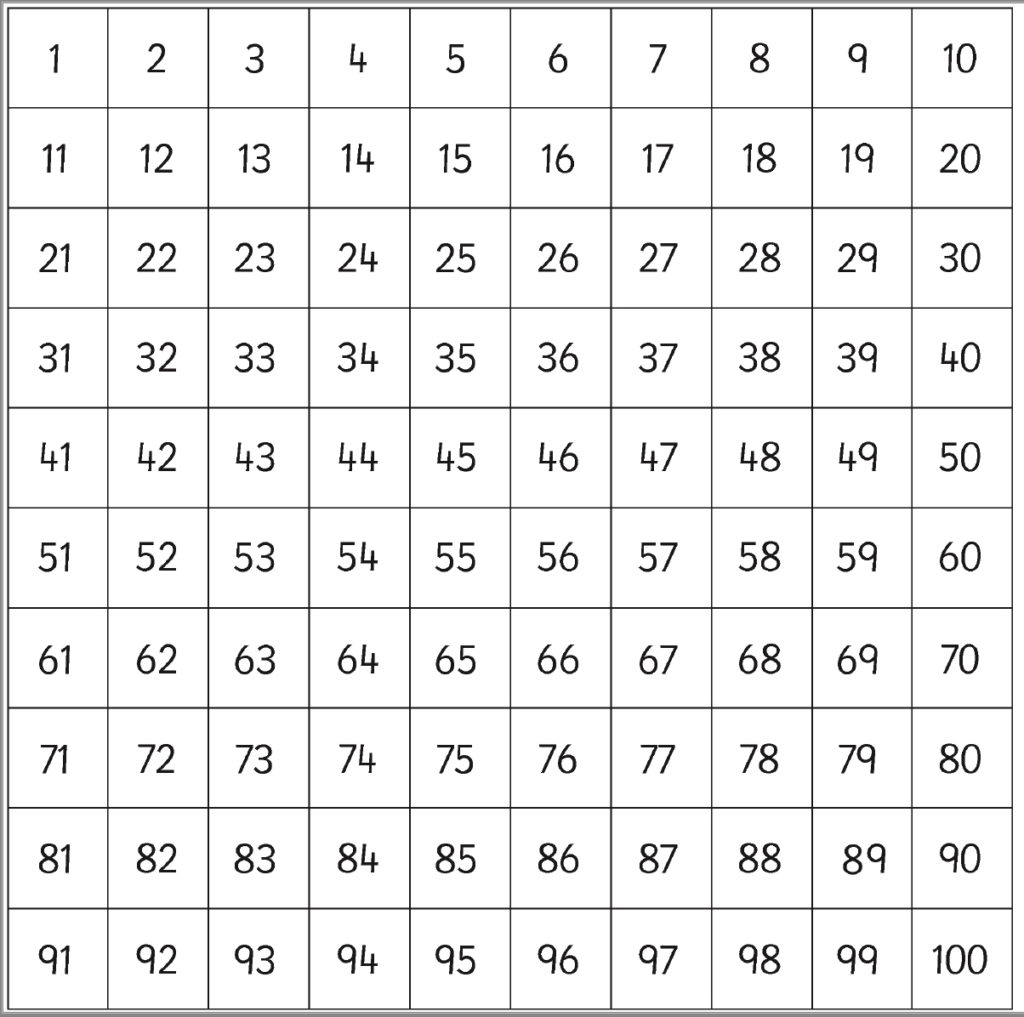 photo regarding 100 Square Grid Printable known as 10 of the easiest 100 sq. routines